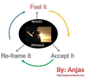 Siklus Menuju Ikhlas
